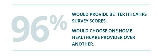 patients and family caregivers say how to get better hhcahps scores